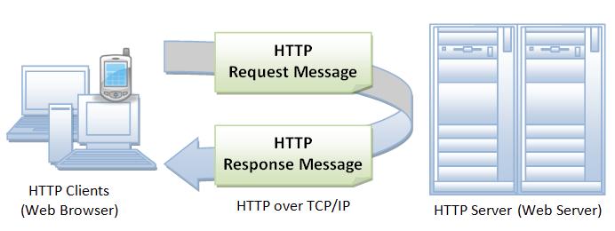 protokół http działanie