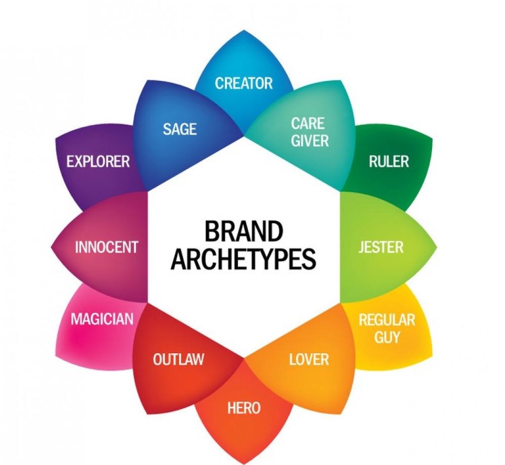 Archetypy- czym są i ich rodzaje.