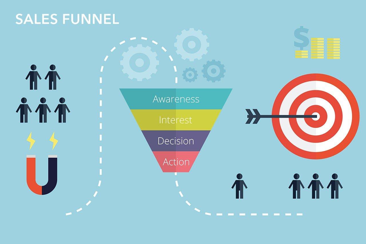Sales funnel – krótka charakteryzacja